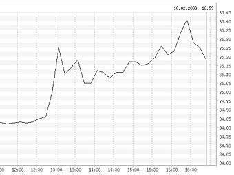 какой был курс бакса 22 февраля 2016 года на столичной денежной бирже